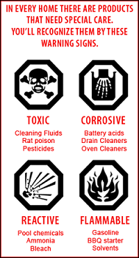 Household Hazardous Waste Warning Signs